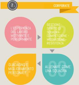 il_progetto_corporate